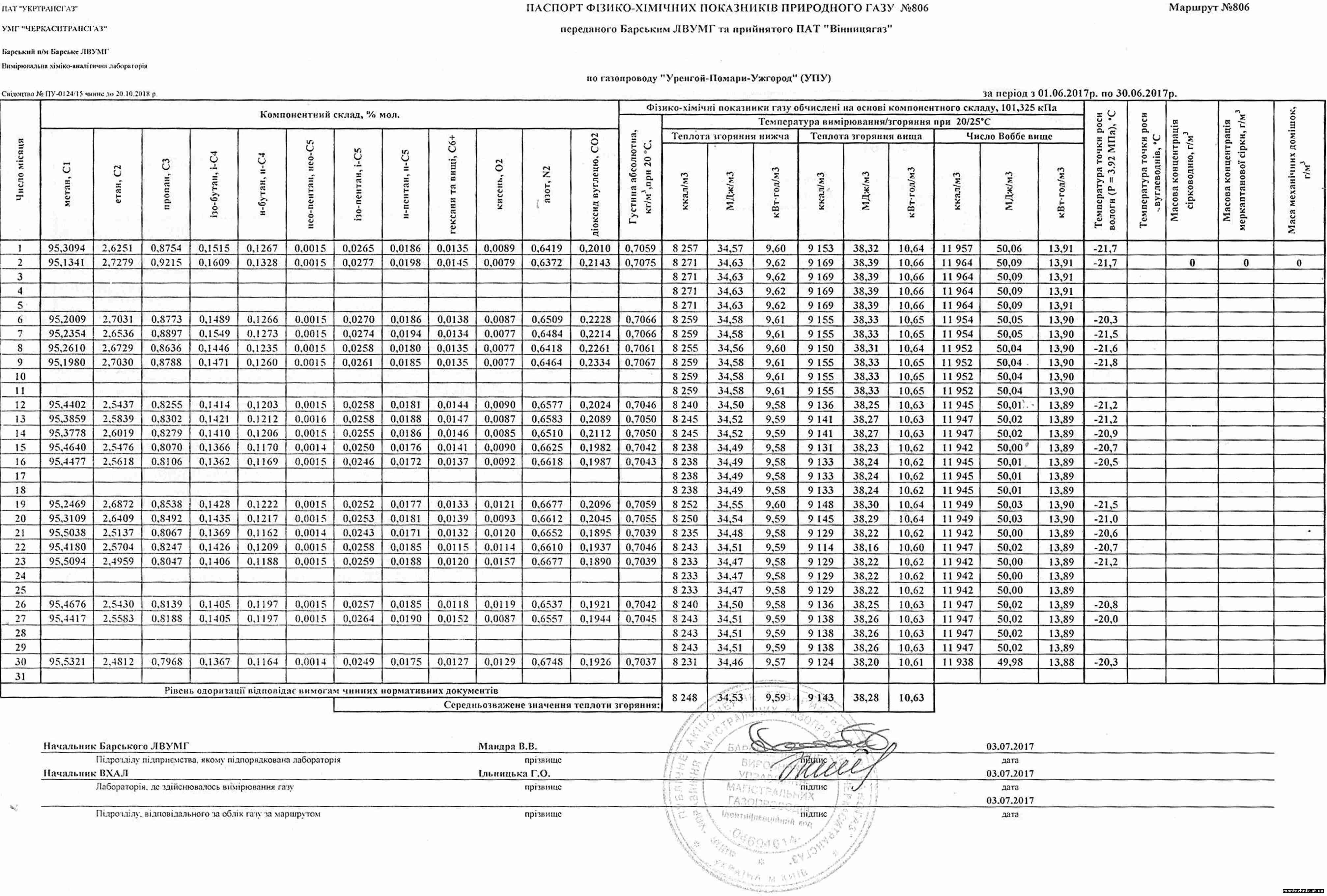 Паспорт фізико-хімічних показників природного газу за червень 2017 р. по ДП Монтажник