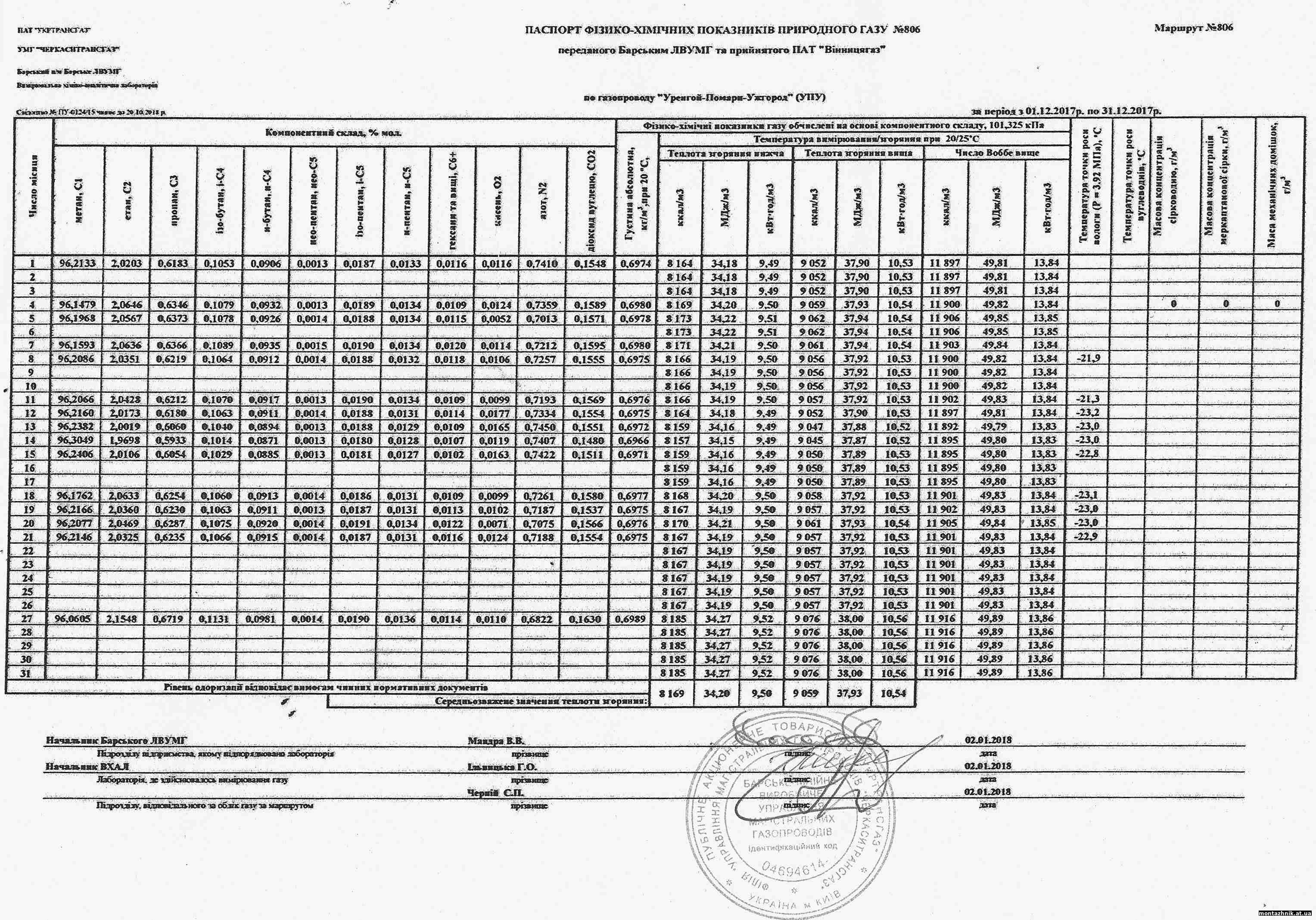 Паспорт фізико-хімічних показників природного газу за грудень 2017 р. по ДП Монтажник