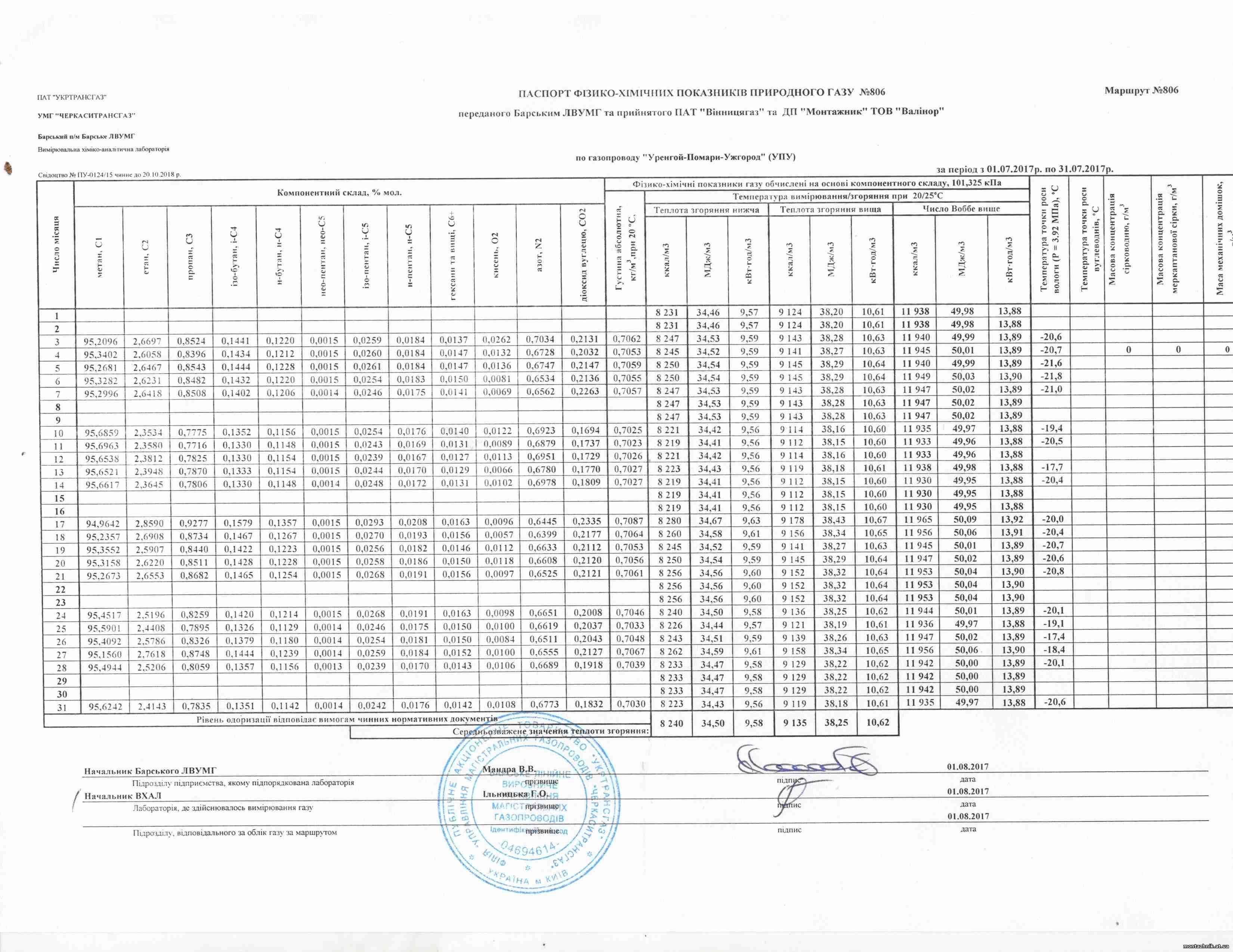 Паспорт фізико-хімічних показників природного газу за липень 2017 р. по ДП Монтажник