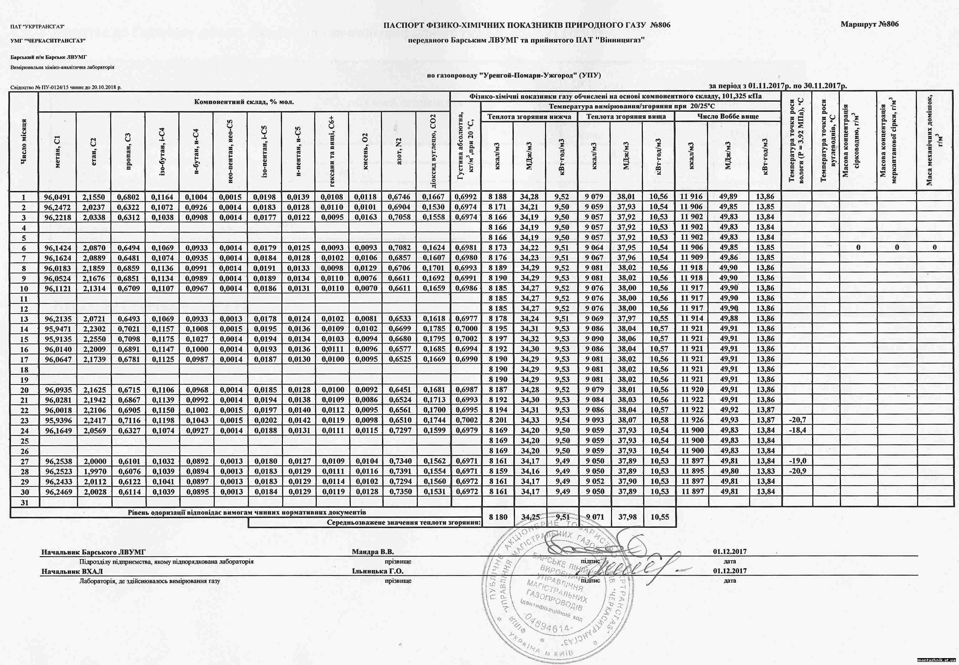 Паспорт фізико-хімічних показників природного газу за листопад 2017 р. по ДП Монтажник