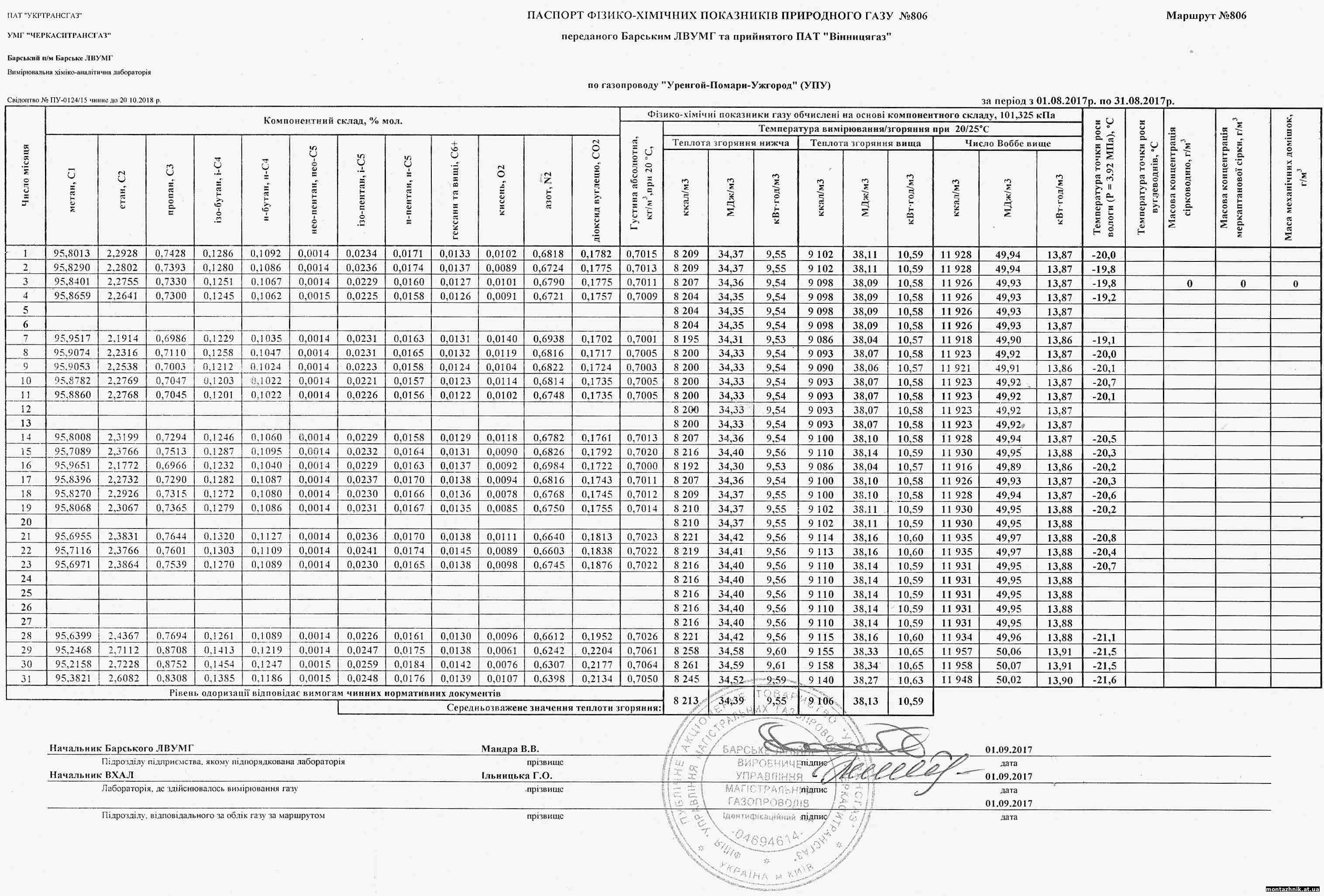 Паспорт фізико-хімічних показників природного газу за серпень 2017 р. по ДП Монтажник